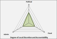 LPS Institutions